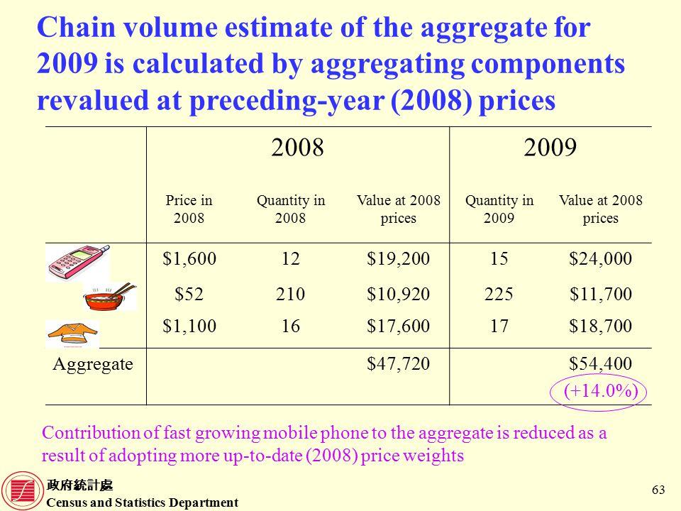 政府統計處 Census and Statistics Department 63 20082009 Price in 2008 Quantity in 2008 Value at 2008 prices Quantity in 2009 Value at 2008 prices $1,60012$19,20015$24,000 $52210$10,920225$11,700 $1,10016$17,60017$18,700 Aggregate$47,720$54,400 (+14.0%) Chain volume estimate of the aggregate for 2009 is calculated by aggregating components revalued at preceding-year (2008) prices Contribution of fast growing mobile phone to the aggregate is reduced as a result of adopting more up-to-date (2008) price weights