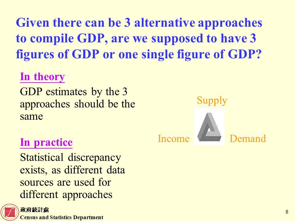 政府統計處 Census and Statistics Department 29 Data sources for compilation of GDP(P) (Cont'd) Economic ActivityData sources 2.