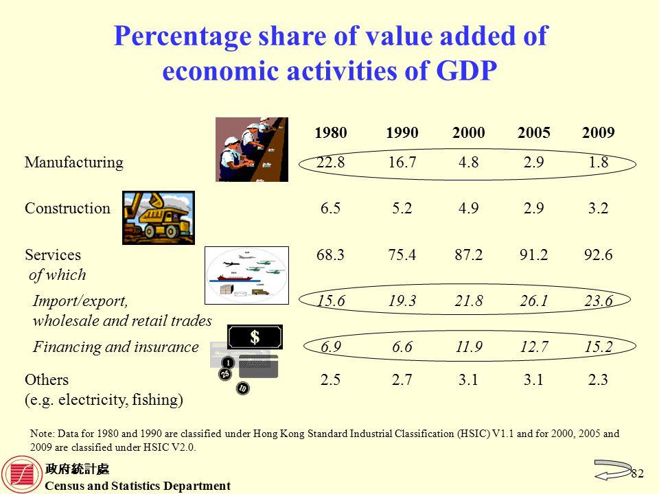 政府統計處 Census and Statistics Department 82 Percentage share of value added of economic activities of GDP 19801990200020052009 Manufacturing22.816.74.82.91.8 Construction6.55.24.92.93.2 Services of which 68.375.487.291.292.6 Import/export, wholesale and retail trades 15.619.321.826.123.6 Financing and insurance6.96.611.912.715.2 Others (e.g.