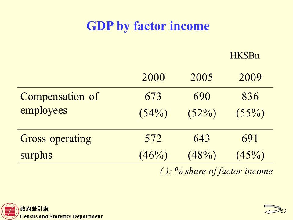 政府統計處 Census and Statistics Department 83 ( ): % share of factor income HK$Bn GDP by factor income 200020052009 Compensation of employees 673 (54%) 690 (52%) 836 (55%) Gross operating surplus 572 (46%) 643 (48%) 691 (45%)