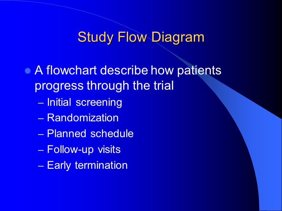 Study Flow Diagram A flowchart describe how patients progress through the trial – Initial screening – Randomization – Planned schedule – Follow-up vis