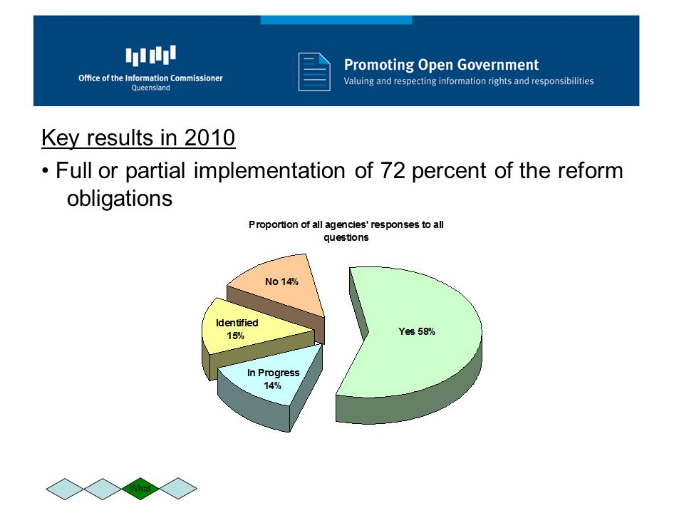Key results in 2010 Full or partial implementation of 72 percent of the reform obligations What