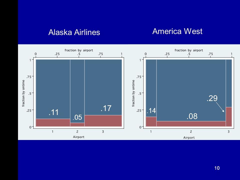 10 Alaska Airlines America West.11.05.17.14.08.29