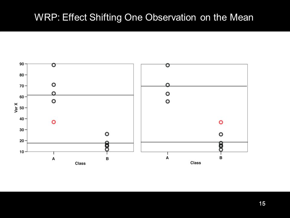 15 WRP: Effect Shifting One Observation on the Mean