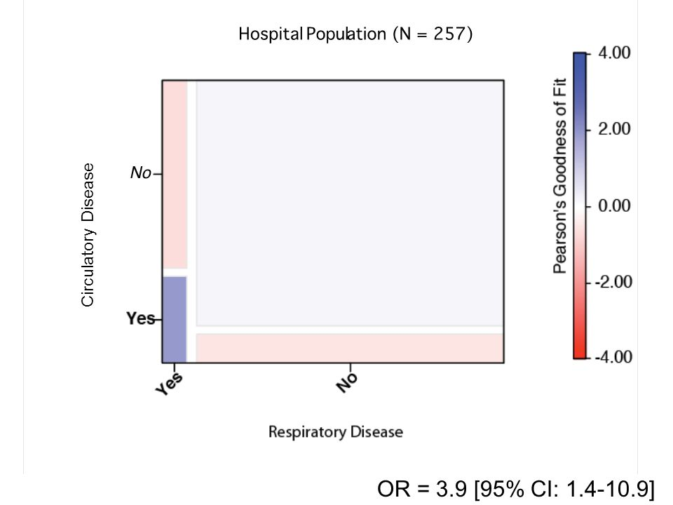 30 OR = 3.9 [95% CI: 1.4-10.9] Circulatory Disease