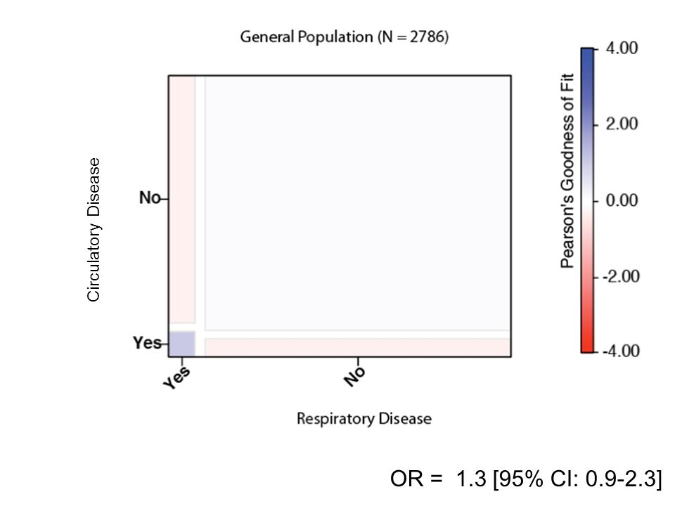 31 Circulatory Disease OR = 1.3 [95% CI: 0.9-2.3]