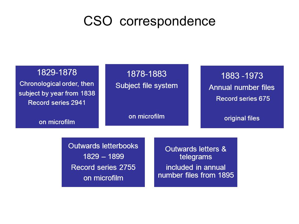 CSO correspondence 1829-1878 Chronological order, then subject by year from 1838 Record series 2941 on microfilm 1878-1883 Subject file system on microfilm 1883 -1973 Annual number files Record series 675 original files Outwards letterbooks 1829 – 1899 Record series 2755 on microfilm Outwards letters & telegrams included in annual number files from 1895