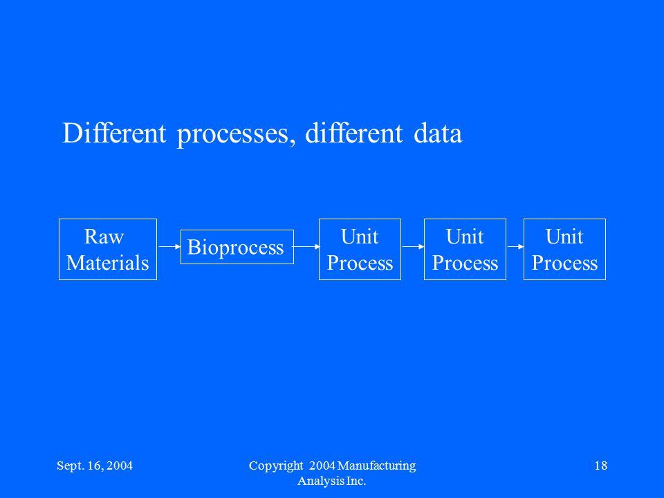 Sept. 16, 200418 Raw Materials Bioprocess Unit Process Unit Process Unit Process Different processes, different data Copyright 2004 Manufacturing Anal