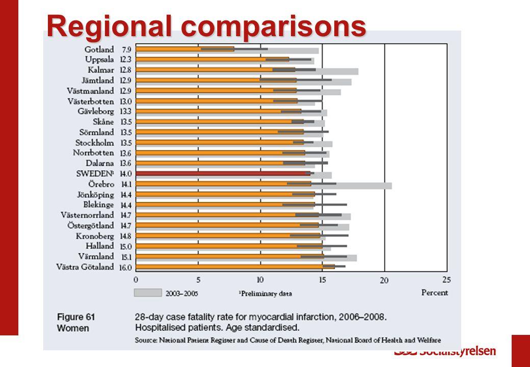 Regional comparisons