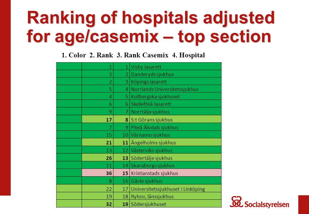 Ranking of hospitals adjusted for age/casemix – top section 11Visby lasarett 32Danderyds sjukhus 23Köpings lasarett 54Norrlands Universitetssjukhus 45Kullbergska sjukhuset 66Skellefteå lasarett 97Norrtälje sjukhus 178S:t Görans sjukhus 79Piteå Älvdals sjukhus 1510Värnamo sjukhus 2111Ängelholms sjukhus 1312Västerviks sjukhus 2613Södertälje sjukhus 1114Skaraborgs sjukhus 3615Kristianstads sjukhus 816Gävle sjukhus 2217Universitetssjukhuset i Linköping 1918Ryhov, länssjukhus 3219Södersjukhuset 1.