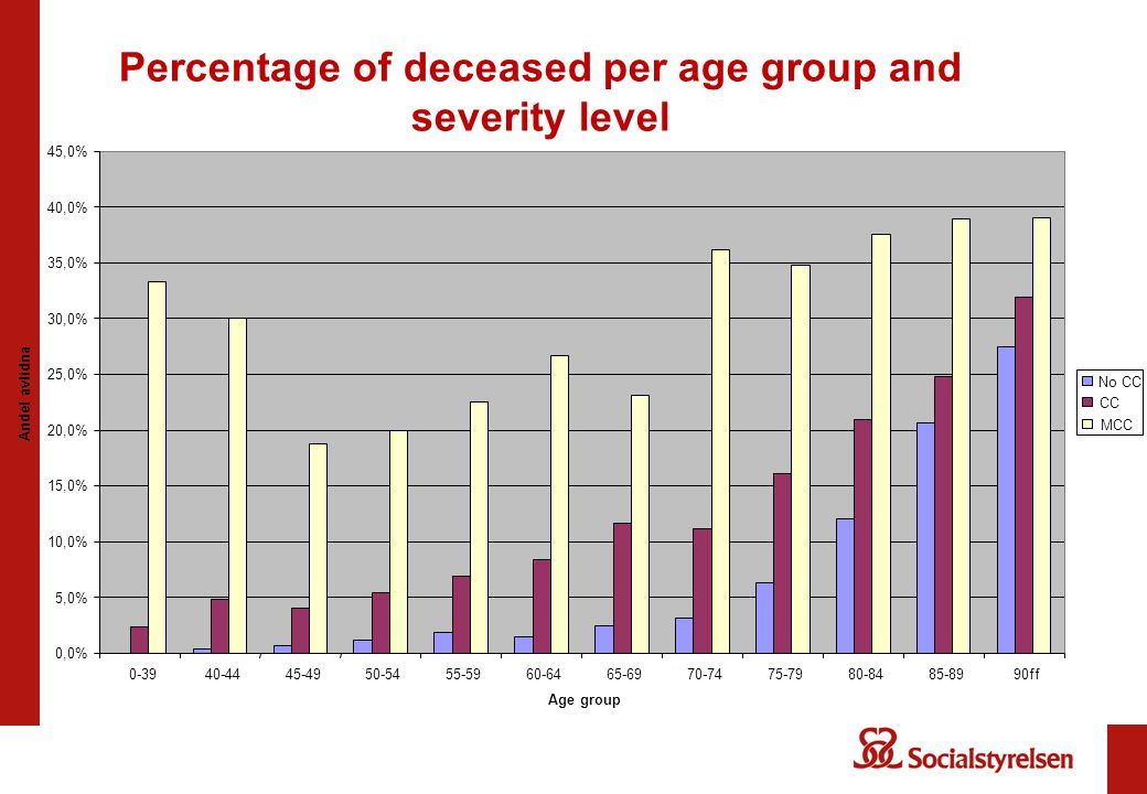 Percentage of deceased per age group and severity level 0,0% 5,0% 10,0% 15,0% 20,0% 25,0% 30,0% 35,0% 40,0% 45,0% 0-3940-4445-4950-5455-5960-6465-6970-7475-7980-8485-8990ff Age group Andel avlidna No CC CC MCC