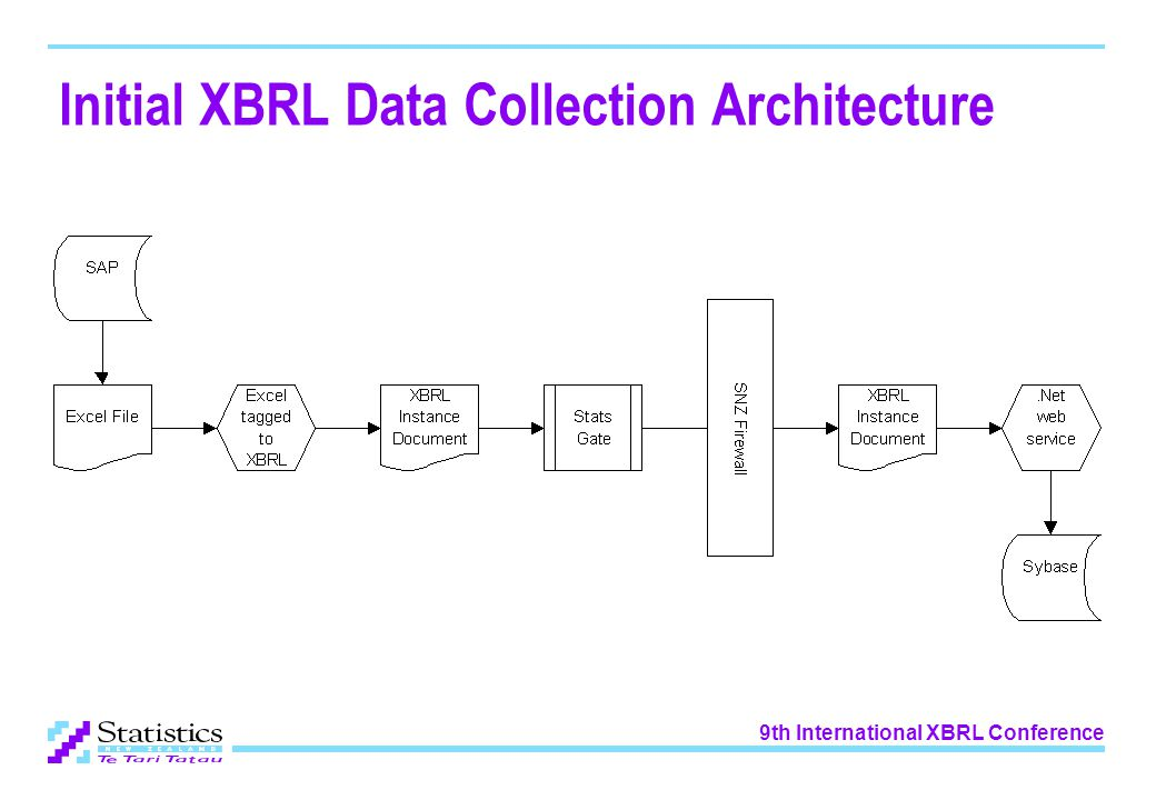 9th International XBRL Conference Initial XBRL Data Collection Architecture