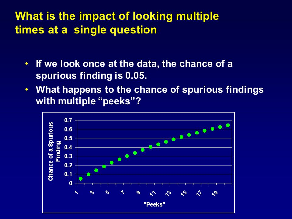 What is the impact of looking multiple times at a single question If we look once at the data, the chance of a spurious finding is 0.05.