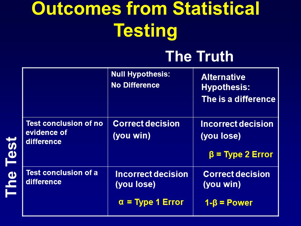 Incorrect decision (you lose) Null Hypothesis: No Difference Test conclusion of no evidence of difference Test conclusion of a difference Incorrect decision (you lose) Outcomes from Statistical Testing The Truth α = Type 1 Error 1-β = Power β = Type 2 Error Correct decision (you win) Alternative Hypothesis: The is a difference Correct decision (you win) The Test