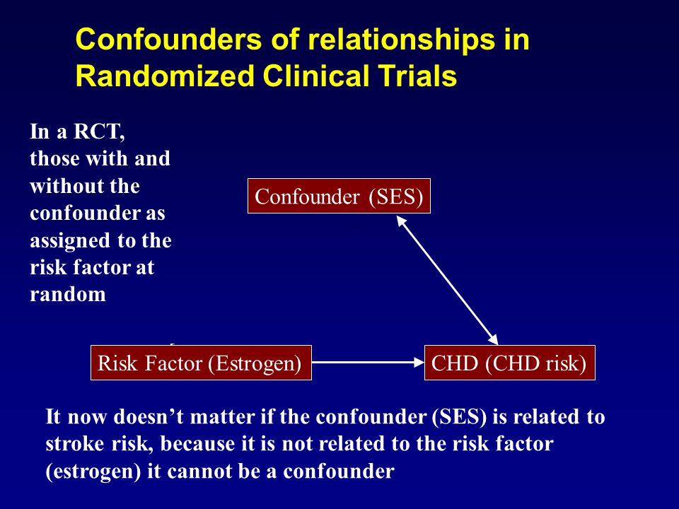 Confounder (SES) CHD (CHD risk)Risk Factor (Estrogen) Confounders of relationships in Randomized Clinical Trials In a RCT, those with and without the confounder as assigned to the risk factor at random It now doesn't matter if the confounder (SES) is related to stroke risk, because it is not related to the risk factor (estrogen) it cannot be a confounder