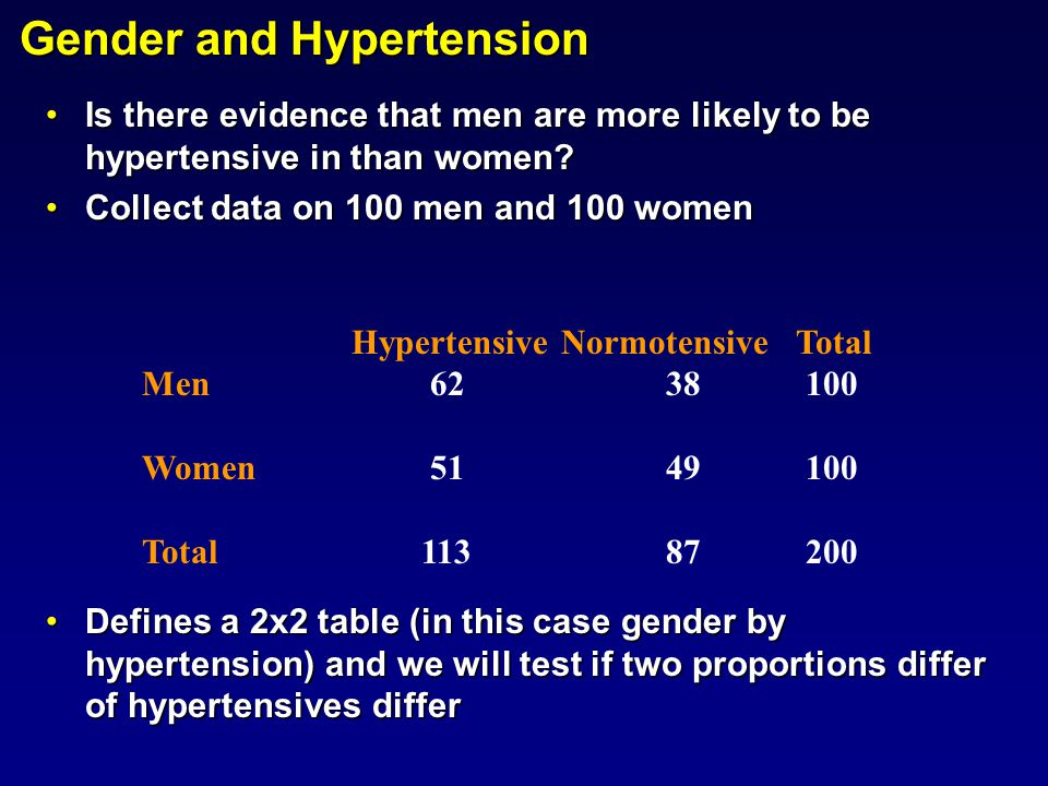 Gender and Hypertension Is there evidence that men are more likely to be hypertensive in than women?Is there evidence that men are more likely to be h