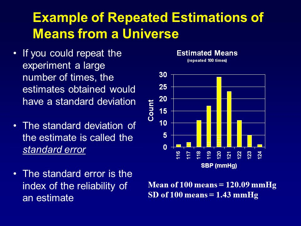 Example of Repeated Estimations of Means from a Universe True mean = 120 mmHg True SD = 10 mmHg Mean of 100 means = 120.09 mmHg SD of 100 means = 1.43