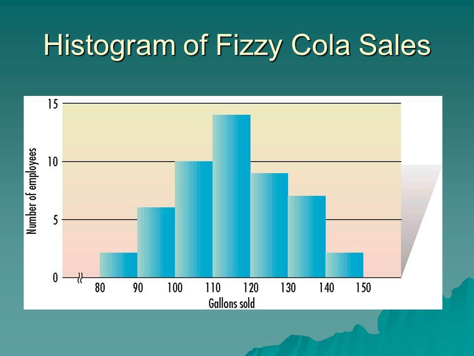 Histogram of Fizzy Cola Sales