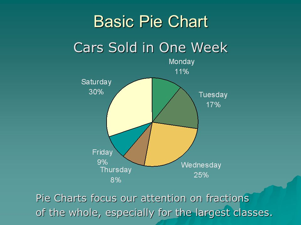 Basic Pie Chart Cars Sold in One Week Pie Charts focus our attention on fractions of the whole, especially for the largest classes.