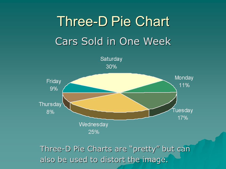 "Three-D Pie Chart Cars Sold in One Week Three-D Pie Charts are ""pretty"" but can also be used to distort the image."