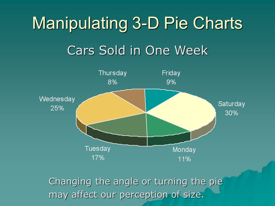 Manipulating 3-D Pie Charts Cars Sold in One Week Changing the angle or turning the pie may affect our perception of size.