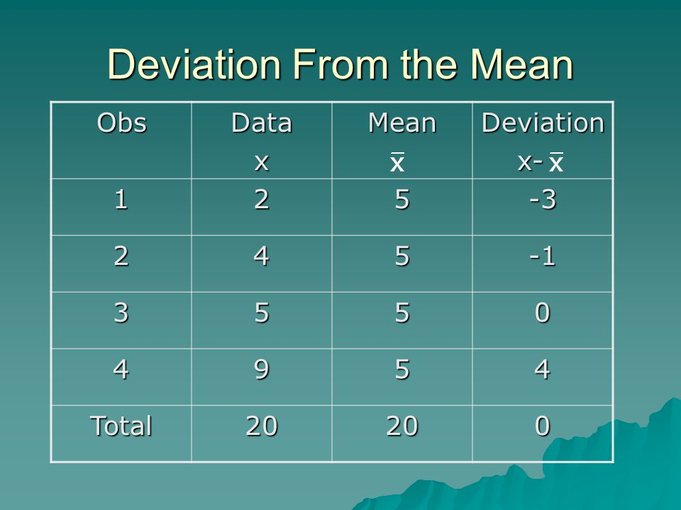 Deviation From the Mean ObsDataxMeanDeviation x- x- 125-3 245 3550 4954 Total20200
