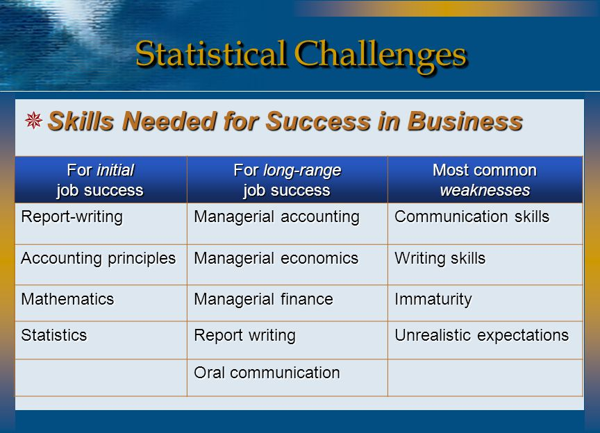 Statistical Challenges  Skills Needed for Success in Business For initial job success For long-range job success Most common weaknesses Report-writin