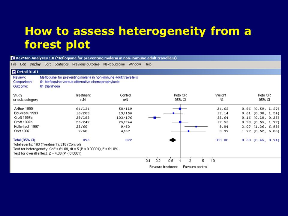 How to assess heterogeneity from a forest plot