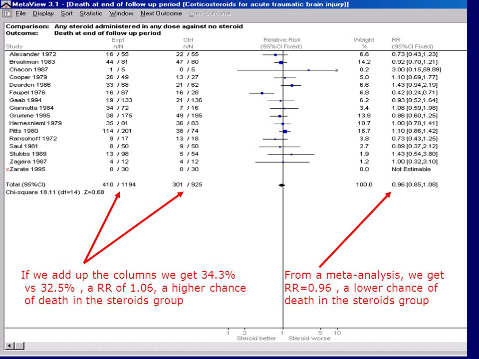 If we add up the columns we get 34.3% vs 32.5%, a RR of 1.06, a higher chance of death in the steroids group From a meta-analysis, we get RR=0.96, a l