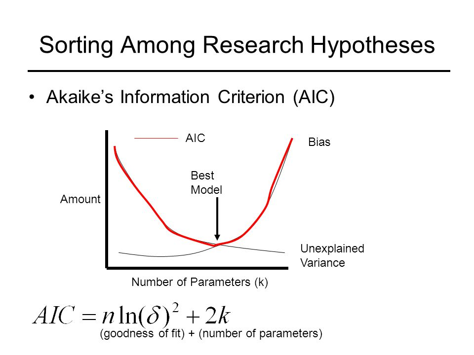 Sorting Among Research Hypotheses Akaike's Information Criterion (AIC) AIC Bias Unexplained Variance Best Model Number of Parameters (k) Amount (number of parameters)(goodness of fit) +