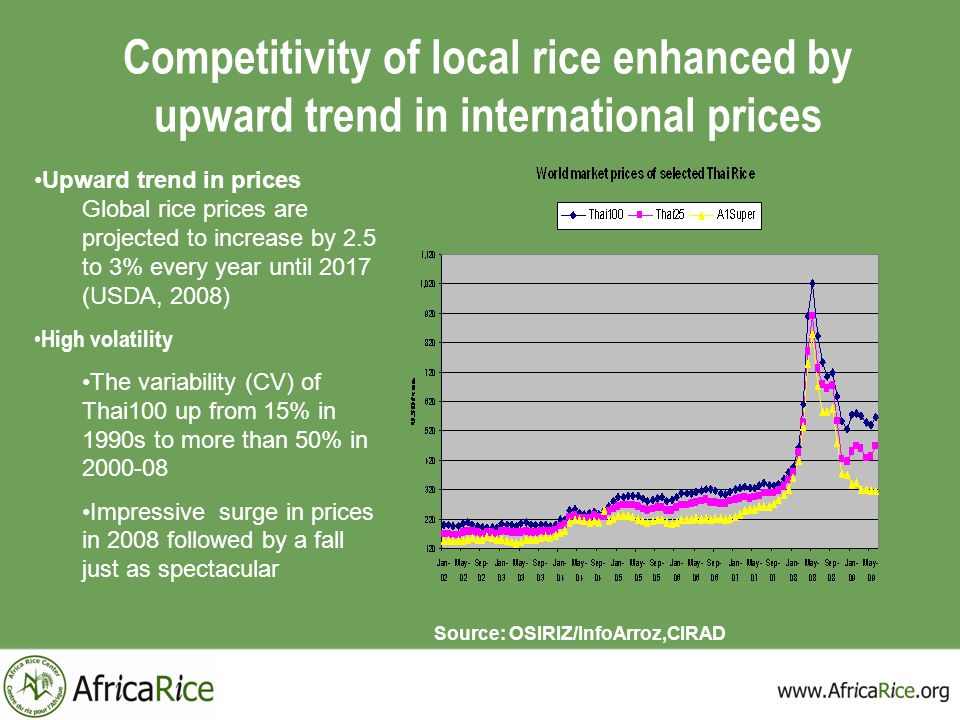 Competitivity of local rice enhanced by upward trend in international prices Source: OSIRIZ/InfoArroz,CIRAD Upward trend in prices Global rice prices