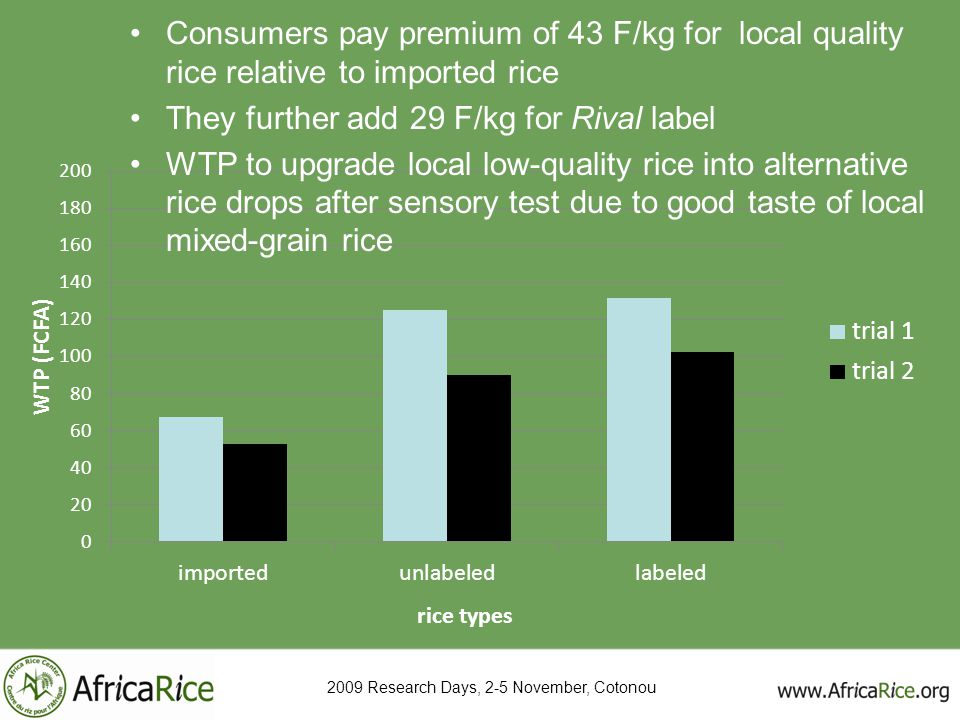 Consumers pay premium of 43 F/kg for local quality rice relative to imported rice They further add 29 F/kg for Rival label WTP to upgrade local low-qu