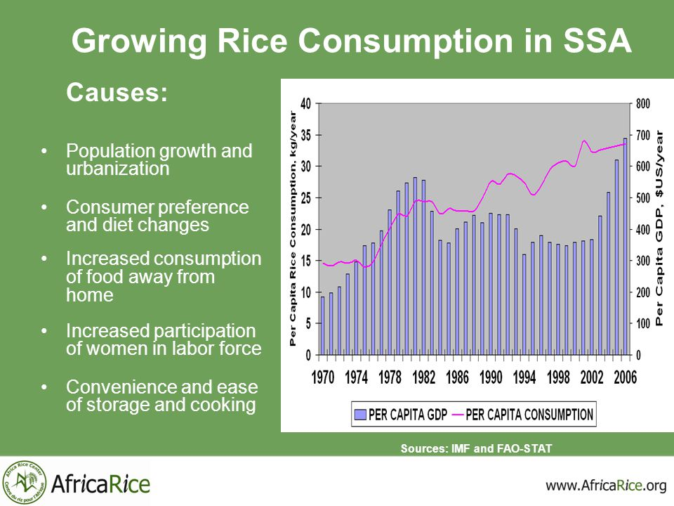 Growing Rice Consumption in SSA Causes: Population growth and urbanization Consumer preference and diet changes Increased consumption of food away fro