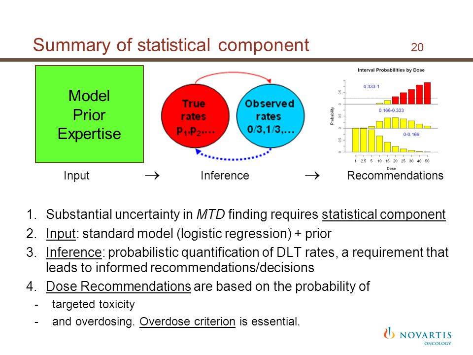 Summary of statistical component 20 Model Prior Expertise 1.Substantial uncertainty in MTD finding requires statistical component 2.Input: standard model (logistic regression) + prior 3.Inference: probabilistic quantification of DLT rates, a requirement that leads to informed recommendations/decisions 4.Dose Recommendations are based on the probability of -targeted toxicity -and overdosing.