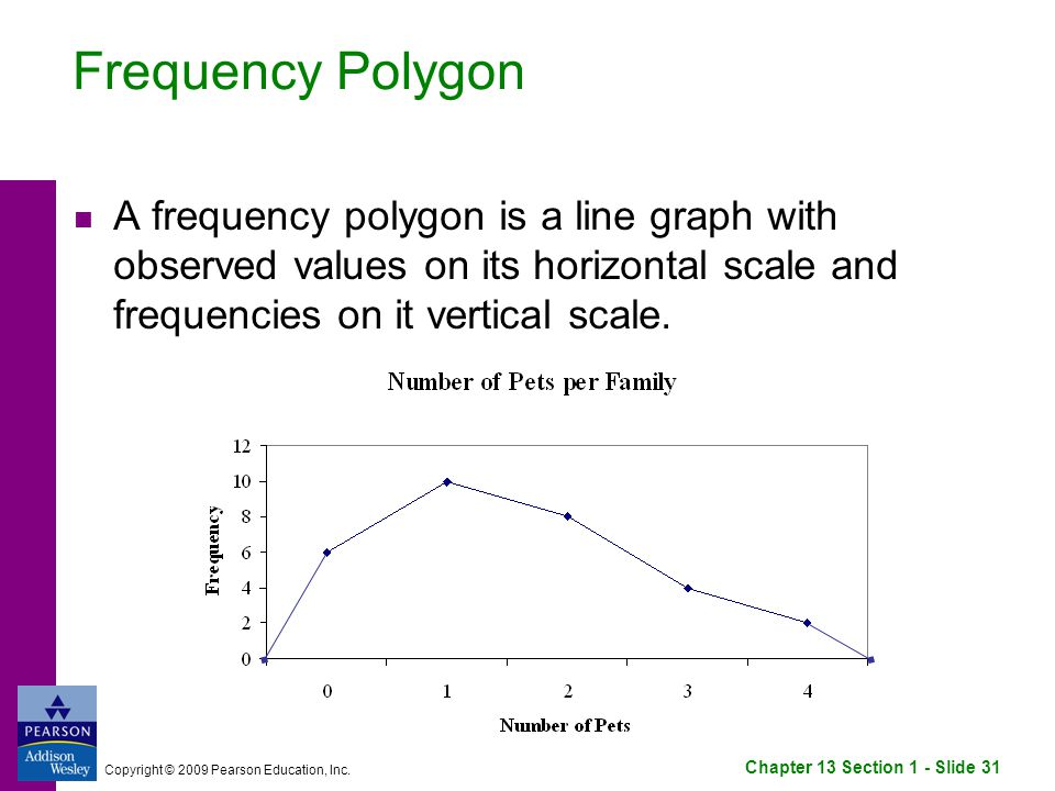 Chapter 13 Section 1 - Slide 31 Copyright © 2009 Pearson Education, Inc.