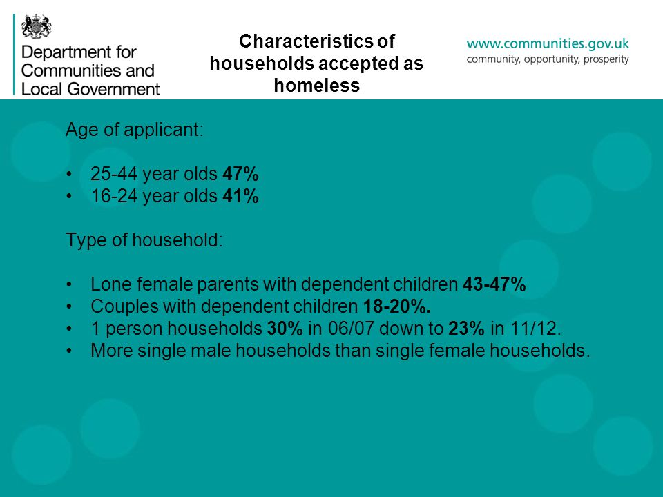 Characteristics of households accepted as homeless Age of applicant: 25-44 year olds 47% 16-24 year olds 41% Type of household: Lone female parents with dependent children 43-47% Couples with dependent children 18-20%.