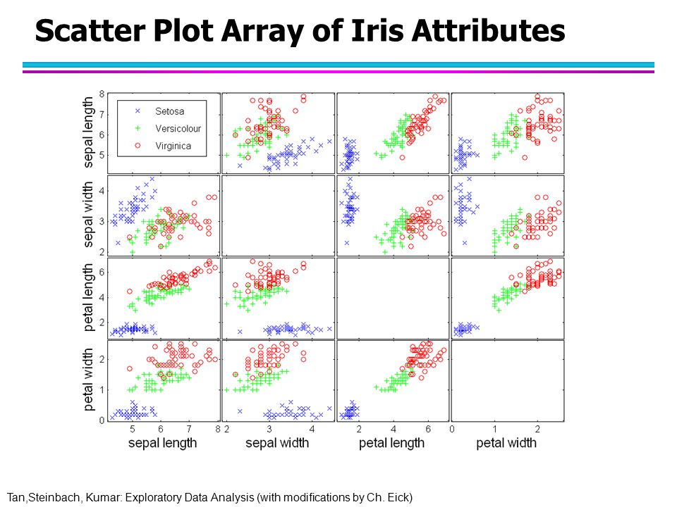 Tan,Steinbach, Kumar: Exploratory Data Analysis (with modifications by Ch. Eick) Scatter Plot Array of Iris Attributes