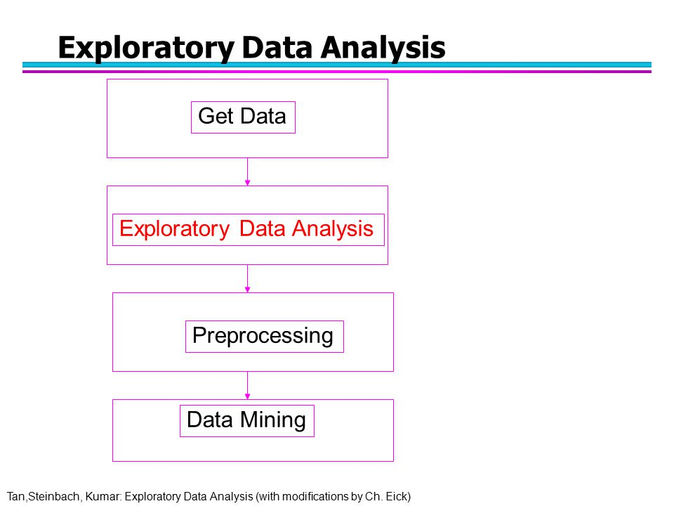 Tan,Steinbach, Kumar: Exploratory Data Analysis (with modifications by Ch. Eick) Exploratory Data Analysis Get Data Preprocessing Data Mining