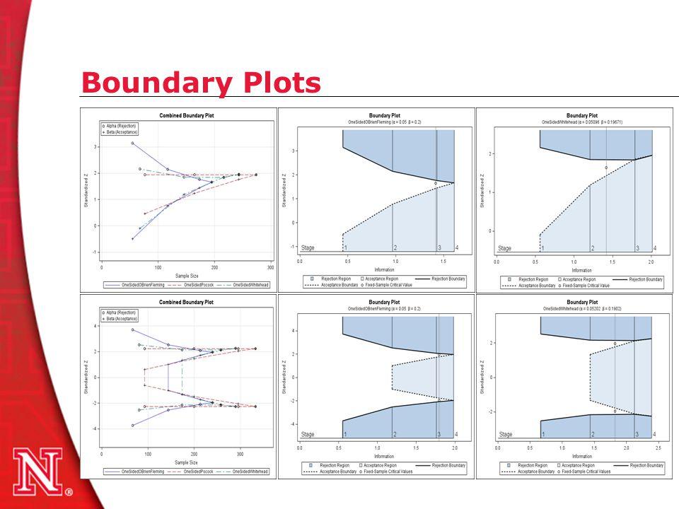 Boundary Plots