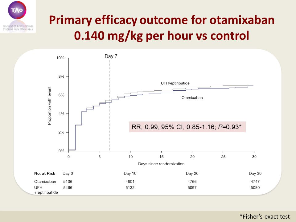Primary efficacy outcome for otamixaban 0.140 mg/kg per hour vs control Day 7 RR, 0.99, 95% CI, 0.85-1.16; P=0.93* *Fisher's exact test