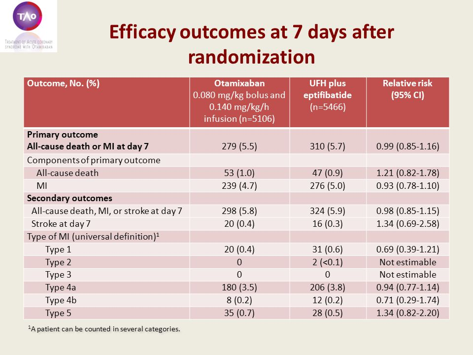 Efficacy outcomes at 7 days after randomization Outcome, No.