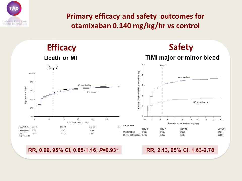 Primary efficacy and safety outcomes for otamixaban 0.140 mg/kg/hr vs control Day 7 RR, 0.99, 95% CI, 0.85-1.16; P=0.93* Efficacy Safety Death or MI RR, 2.13, 95% CI, 1.63-2.78 TIMI major or minor bleed