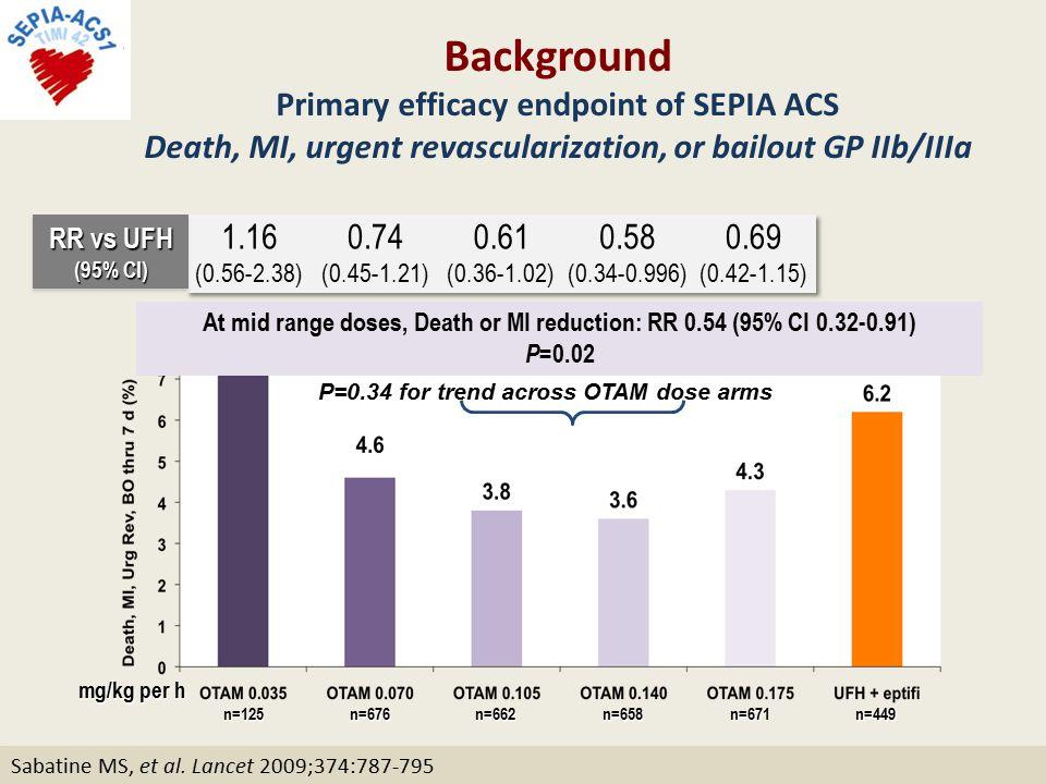 P=0.34 for trend across OTAM dose arms RR vs UFH (95% CI) n=125n=676n=662n=658n=671n=449 mg/kg per h Sabatine MS, et al.