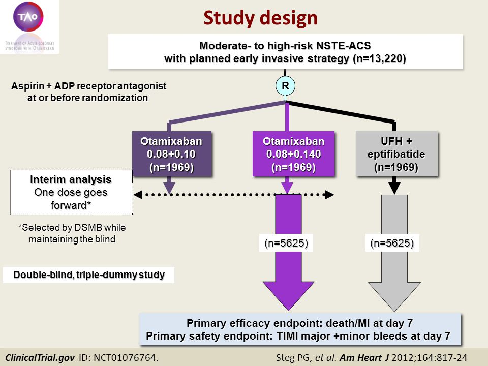 Moderate- to high-risk NSTE-ACS with planned early invasive strategy (n=13,220) Moderate- to high-risk NSTE-ACS with planned early invasive strategy (n=13,220) Otamixaban0.08+0.10(n=1969)Otamixaban0.08+0.10(n=1969) R Aspirin + ADP receptor antagonist at or before randomization Primary efficacy endpoint: death/MI at day 7 Primary safety endpoint: TIMI major +minor bleeds at day 7 Primary efficacy endpoint: death/MI at day 7 Primary safety endpoint: TIMI major +minor bleeds at day 7 Otamixaban0.08+0.140(n=1969)Otamixaban0.08+0.140(n=1969) UFH + UFH +eptifibatide(n=1969) eptifibatide(n=1969) Interim analysis One dose goes forward* (n=5625)(n=5625) Double-blind, triple-dummy study *Selected by DSMB while maintaining the blind ClinicalTrial.gov ID: NCT01076764.