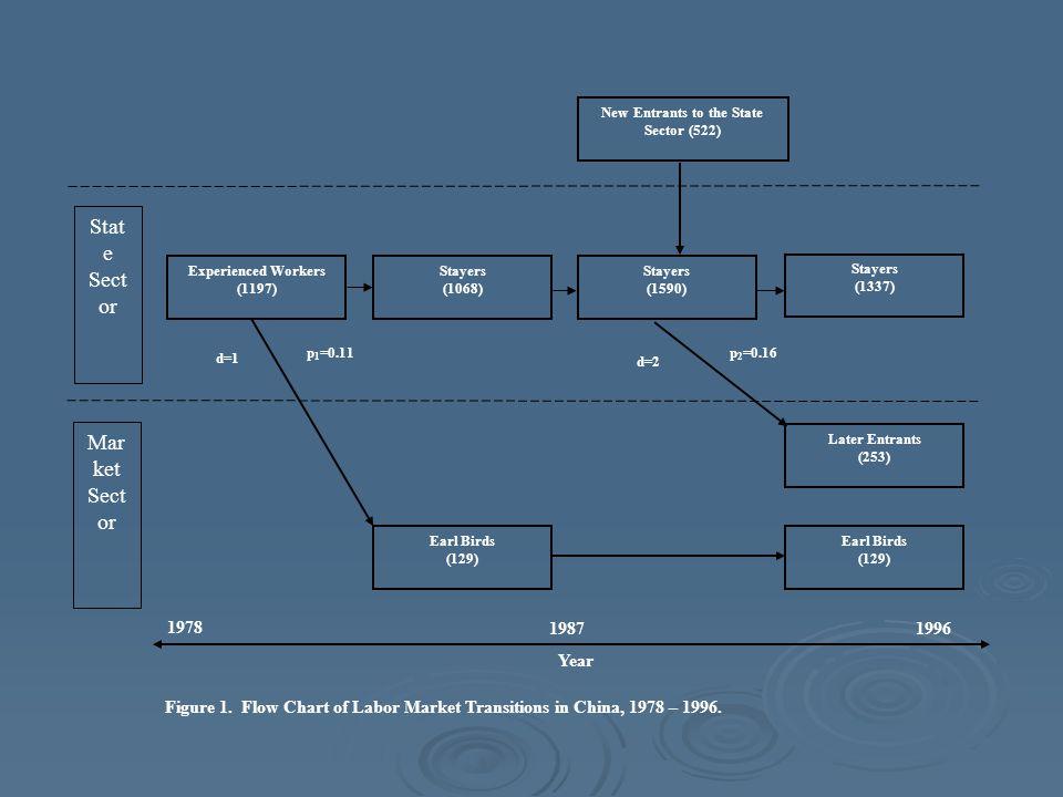 Year p 1 =0.11p 2 =0.16 d=2 d=1 19961987 1978 Stat e Sect or Mar ket Sect or Experienced Workers (1197) Figure 1.