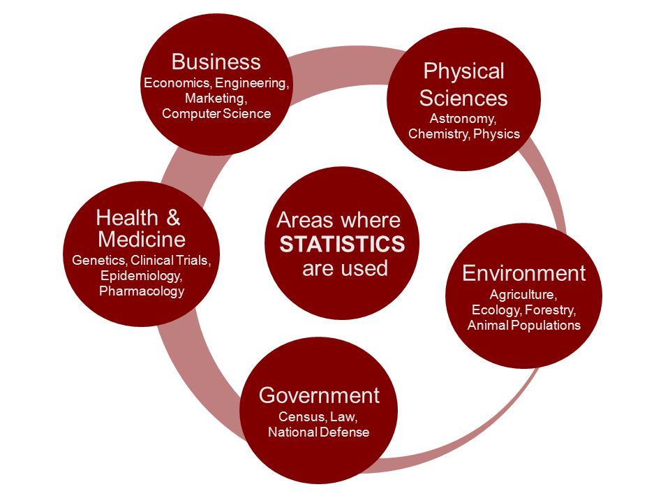 Environment Agriculture, Ecology, Forestry, Animal Populations Government Census, Law, National Defense Physical Sciences Astronomy, Chemistry, Physics Areas where STATISTICS are used Health & Medicine Genetics, Clinical Trials, Epidemiology, Pharmacology Business Economics, Engineering, Marketing, Computer Science