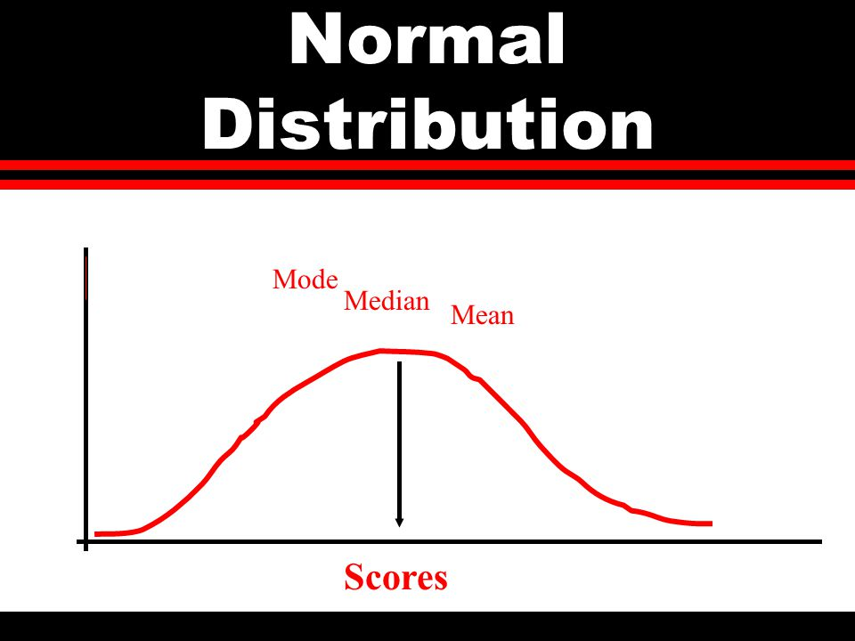 Normal Distribution Median Mode Mean Scores