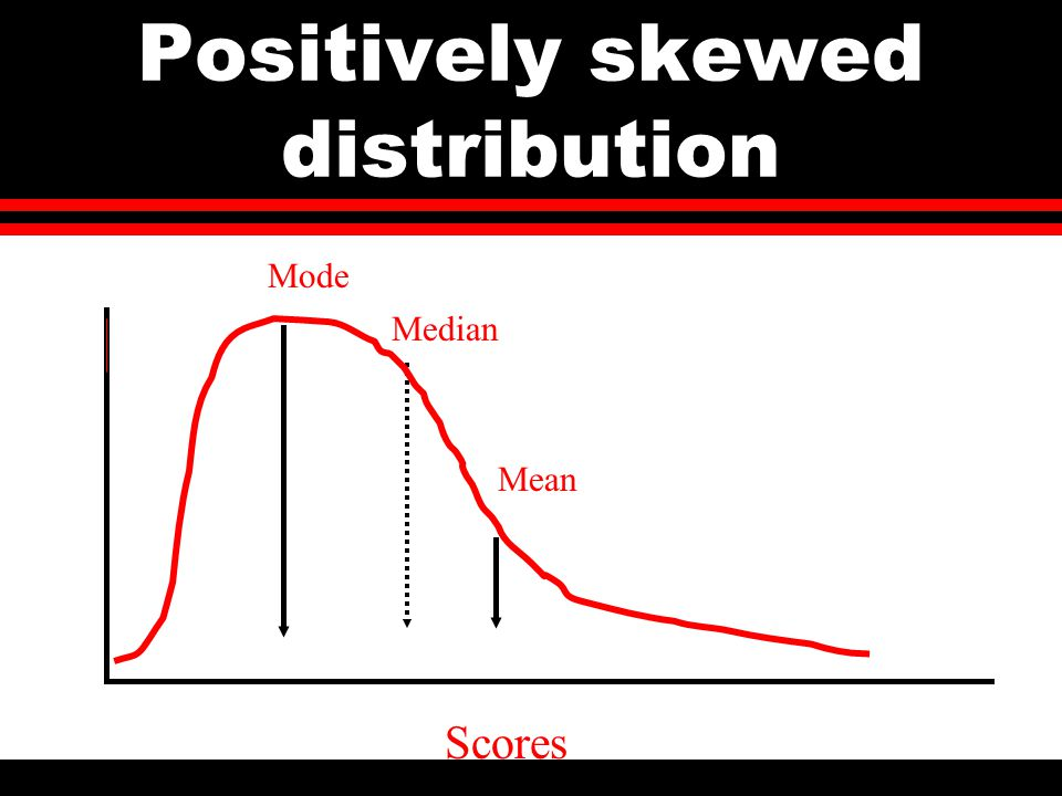 Positively skewed distribution Median Mode Mean Scores