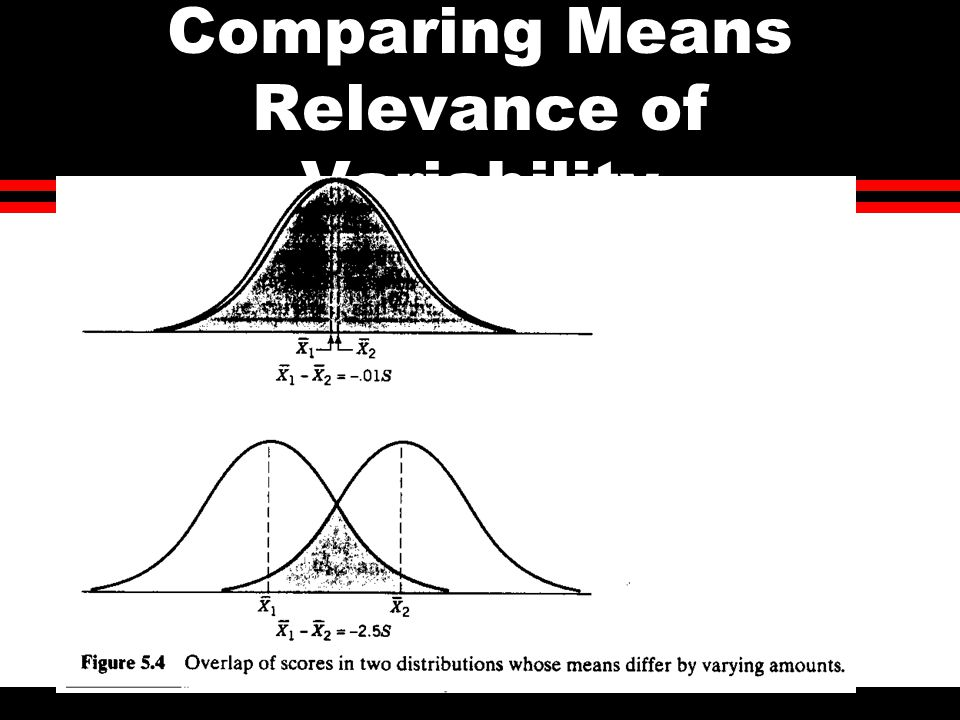 Comparing Means Relevance of Variability
