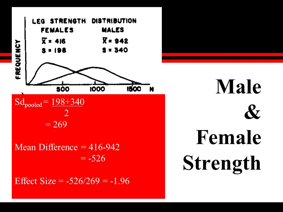 Male & Female Strength Sd pooled = 198+340 2 = 269 Mean Difference = 416-942 = -526 Effect Size = -526/269 = -1.96